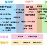 大学数学のロードマップ ~ 分野一覧と学ぶ順序