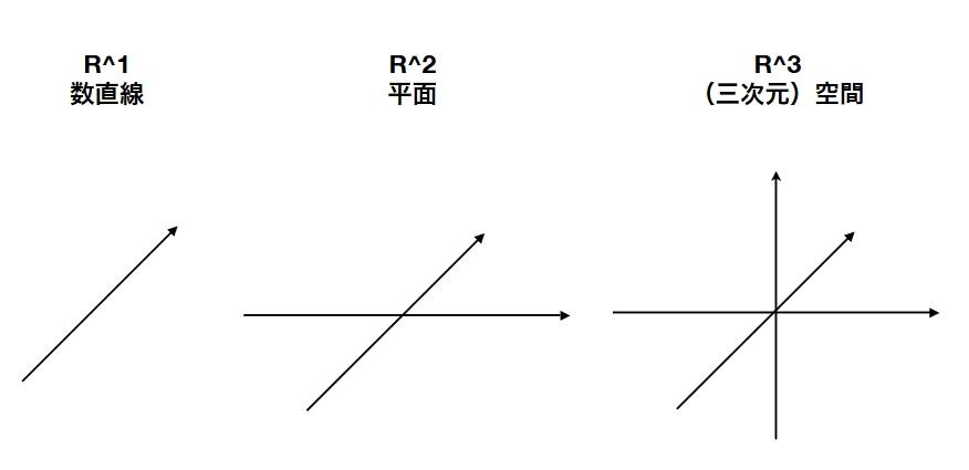 実数空間、線形結合、線形部分空間、次元とは何か:2次元を例に