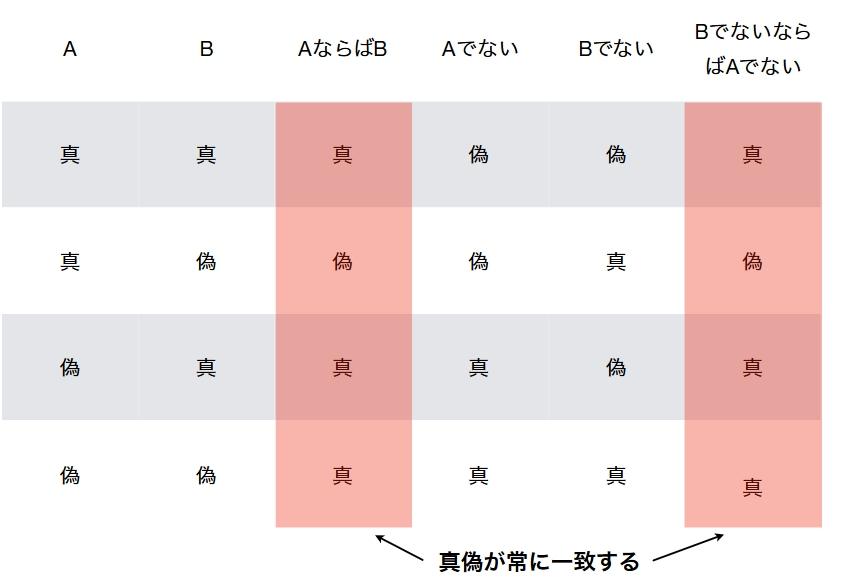 aならばb のよくある誤解から学ぶ 論理学入門 対偶 逆 否定 真偽表