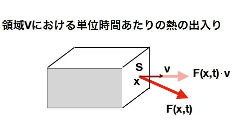 反応拡散方程式