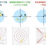 線形微分方程式の解の安定性は「固有値」を調べればわかる