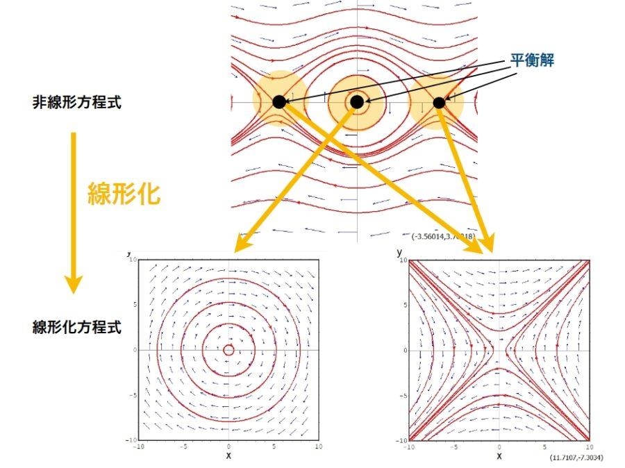 微分方程式の安定性を調べる「線...