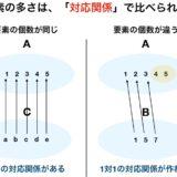 無限集合の濃度とは? 写像の全単射、可算無限、カントールの対角線論法