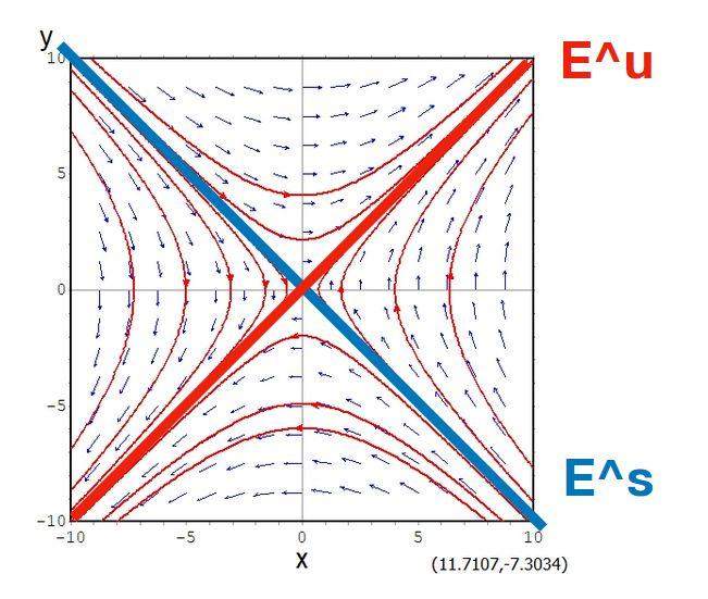 不変部分空間とは:固有空間、射影行列を例に