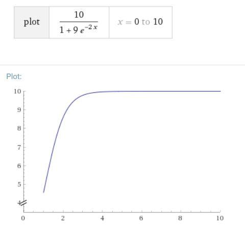 生物の増え方を予測:ロジスティック方程式とは?