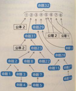 ユークリッド原論を読み解く ~数学の大ロングセラーになったわけ~ (数学への招待)