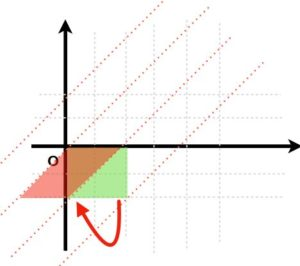 群論の味わい -置換群で解き明かすルービックキューブと15パズル-