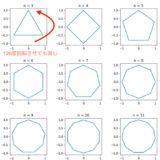 群論入門~回転群と巡回群を例に、群の定義・同型・位数を解説