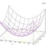 2変数関数の極値の求め方、ヘッセ行列とは?