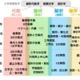 中学・高校数学のロードマップ ~ 分野一覧と学ぶ順序