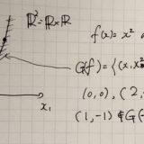 抽象ベクトル空間の具体例R^N:順序対と直積集合
