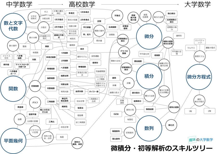 微積分・初等解析のスキルツリー